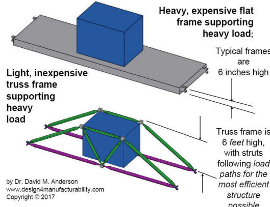 Article on Reducing Cost and Steel Usage for Large, Heavy, or ...